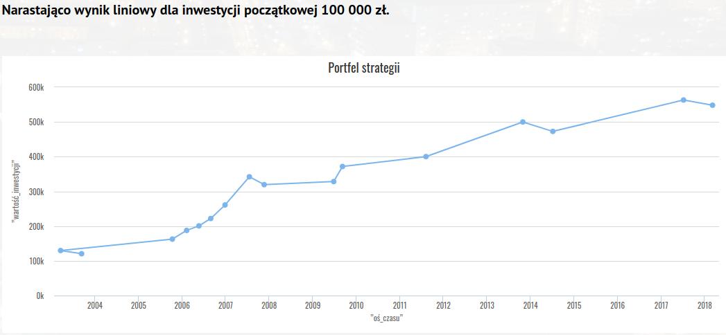 Narastający wynik liniowy dla inwestycji początkowej 100 000 zł